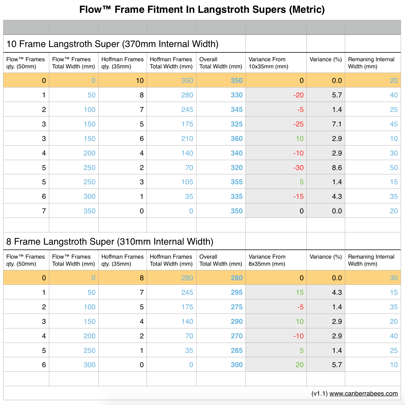 Flow Frame Fitment In Langstroth Supers Metric Hives